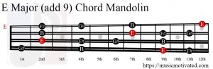 E Major (add 9) Mandolin chord