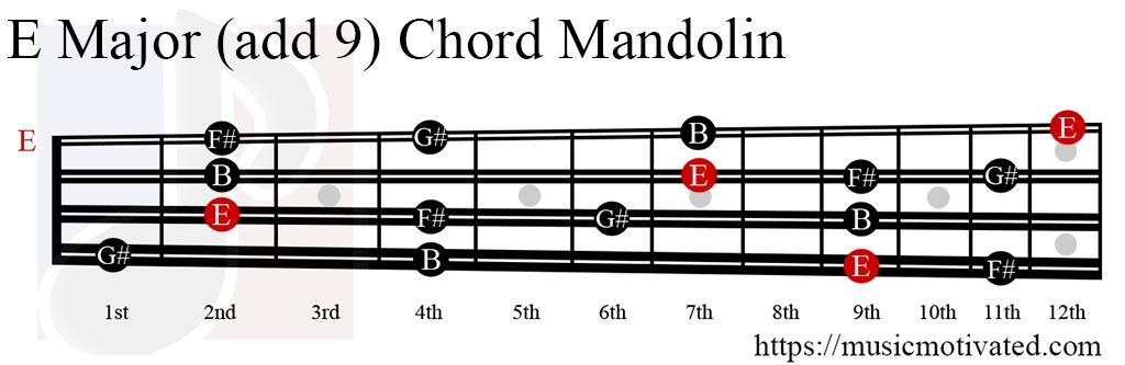 Mandolin mandolin chords e major : E(add9) chord