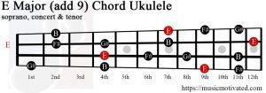 E Major add 9 ukulele chord