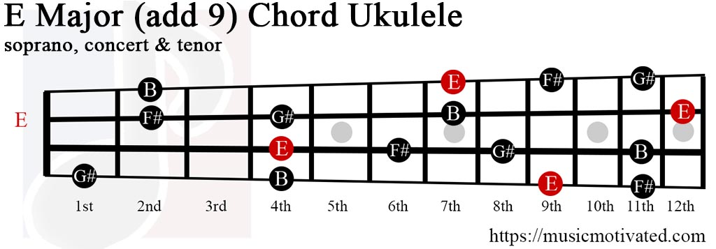 Ukulele Chords E Major