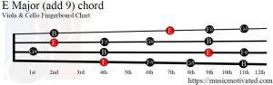 E Major (add 9) Viola/Cello chord