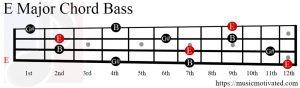 E Major chord bass