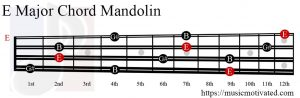 E Major chord mandolin