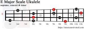 E major chord ukulele