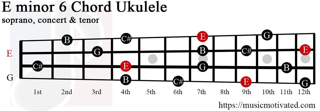 Emin6 chord