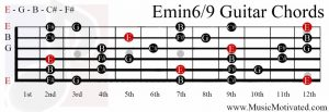 E minor 6/9 chord on a guitar