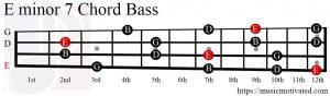 Emin7 chord Bass