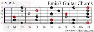 Emin7 chord on a guitar