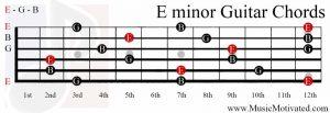 E minor chord guitar