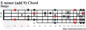 E minor add 9 Banjo chord