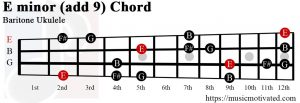 E minor add 9 Baritone ukulele chord