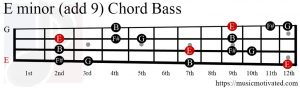 E minor (add 9) chord Bass