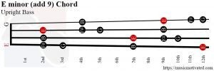 E minor (add 9) Upright Bass chord