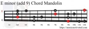E minor add 9 Mandolin chord