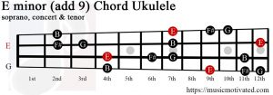E minor add 9 Ukulele chord
