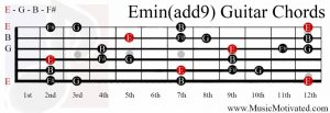 E minor add 9th chord on a guitar