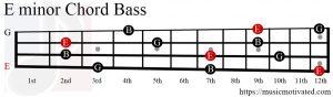 E minor chord Bass