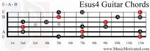 Esus4 chord on a guitar