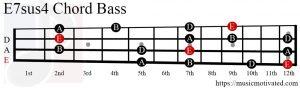 E7sus4 chord Bass