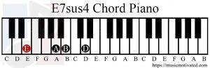 E7sus4 chord piano