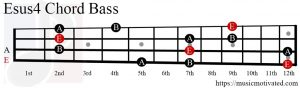 Esus4 chord on a Bass