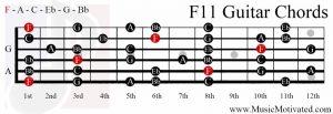 F11 chord on a guitar