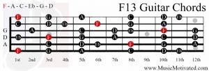 F13 chord on a guitar