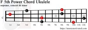 F5 ukulele chord