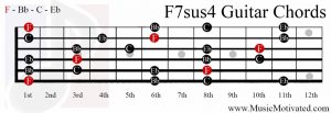 F7sus4 chord on a guitar