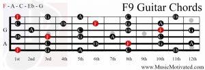 F9 chord on a guitar