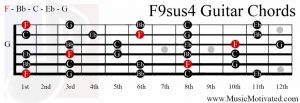 F9sus4 chord on a guitar