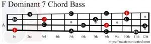 F Dom7 chord Bass