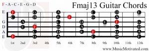 Fmaj13 chord on a guitar