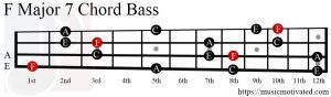 F Major 7 chord Bass