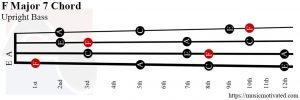 F Major 7 Upright Bass chord