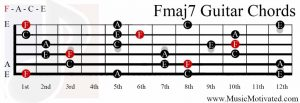 Fmaj7 chord on a guitar