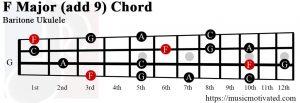 F Major add 9 Baritone ukulele chord