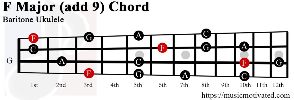 F(add9) chord