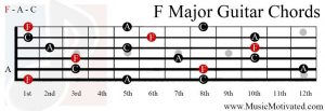 F Major chord on a guitar