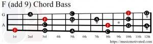 F (add 9) chord Bass