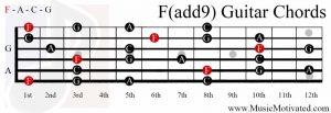 F(add9) chord on a guitar