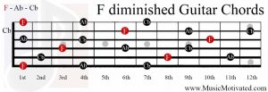 F diminished chord guitar