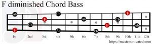 Fdim chord Bass