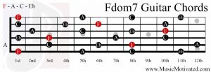 Fdom7 chord on a guitar