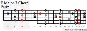 F Major 7 Banjo chord