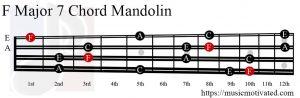 F Major 7 Mandolin chord