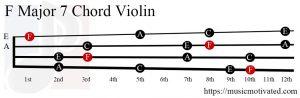 F Major 7 Violin chord