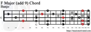 F Major (add 9) Banjo chord