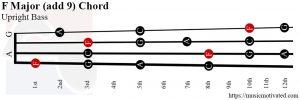 F Major add 9 Upright Bass chord