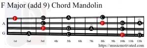 F Major (add 9) Mandolin chord
